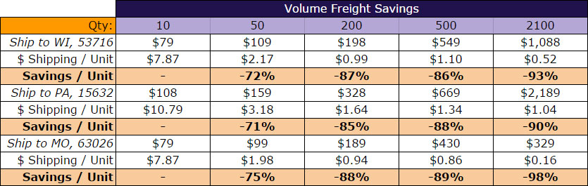 Pallet Shipping Charges - Increase Order Quantity