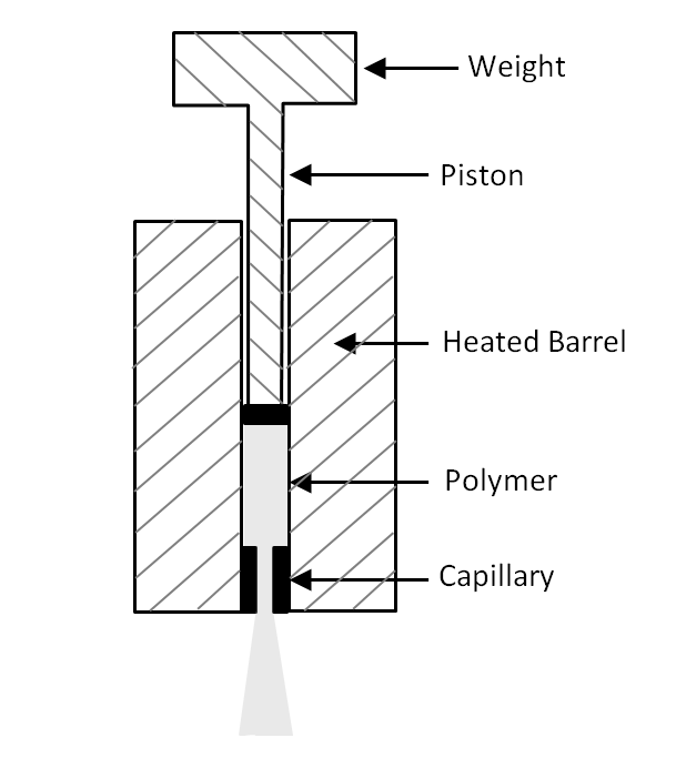 Melt Flow Index Testing Schematic